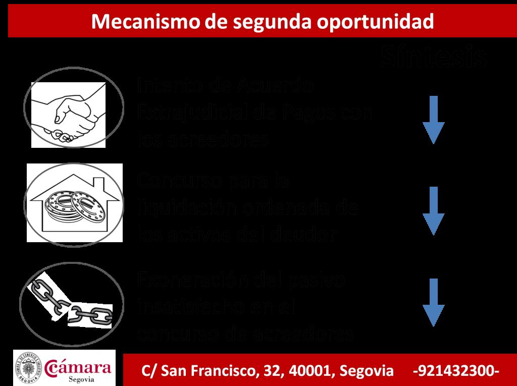sintesis mecanismo segunda oportunidad